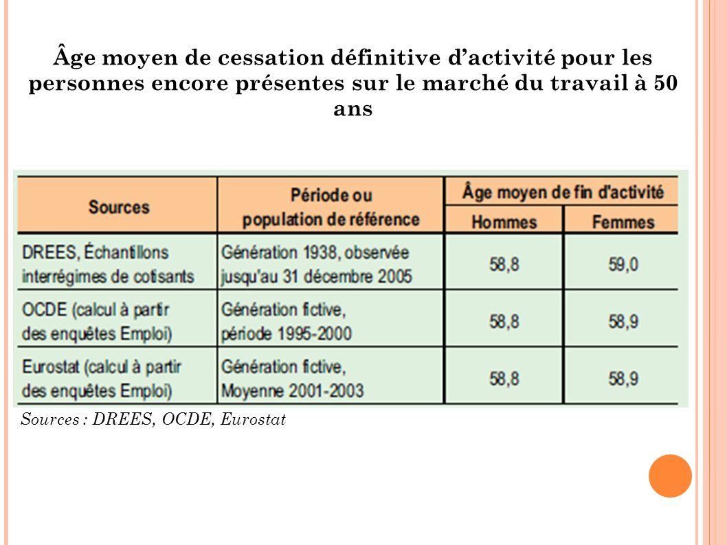 Âge moyen de cessation définitive d'activité pour les personnes encore présentes sur le marché du travail à 50 ans