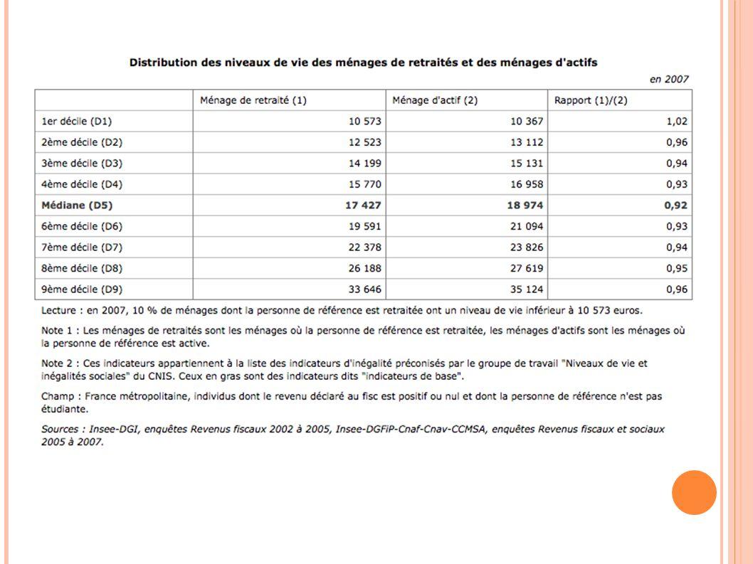 Distribution des niveaux de vie des ménages de retraités et des ménages d actifs