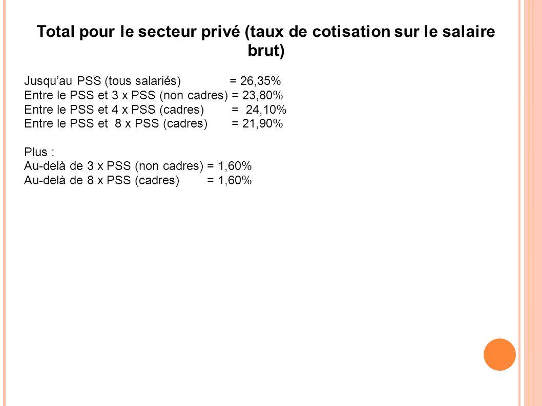 Total pour le secteur privé (taux de cotisation sur le salaire brut)