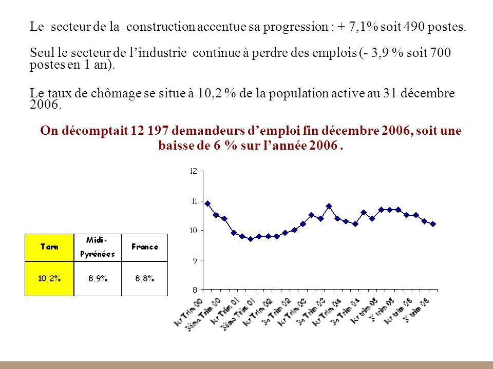 Le secteur de la construction accentue sa progression : + 7,1% soit 490 postes.