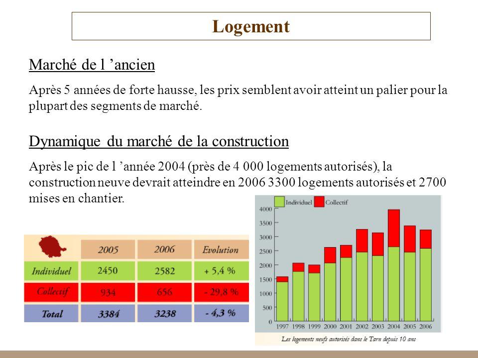 Logement Marché de l 'ancien Dynamique du marché de la construction