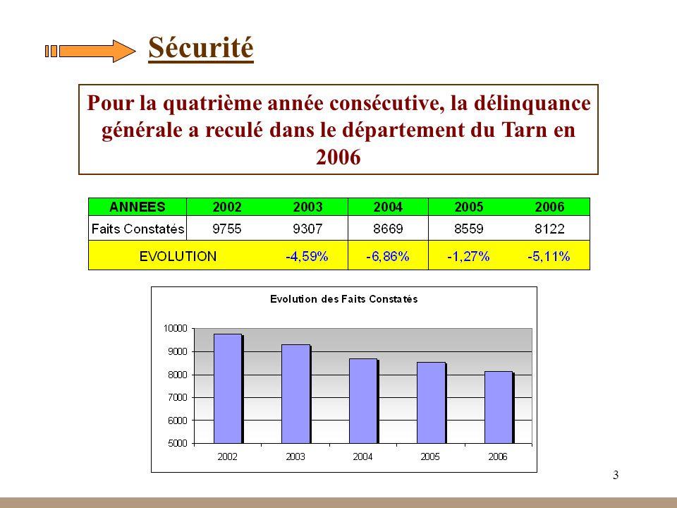 Sécurité Pour la quatrième année consécutive, la délinquance générale a reculé dans le département du Tarn en 2006.
