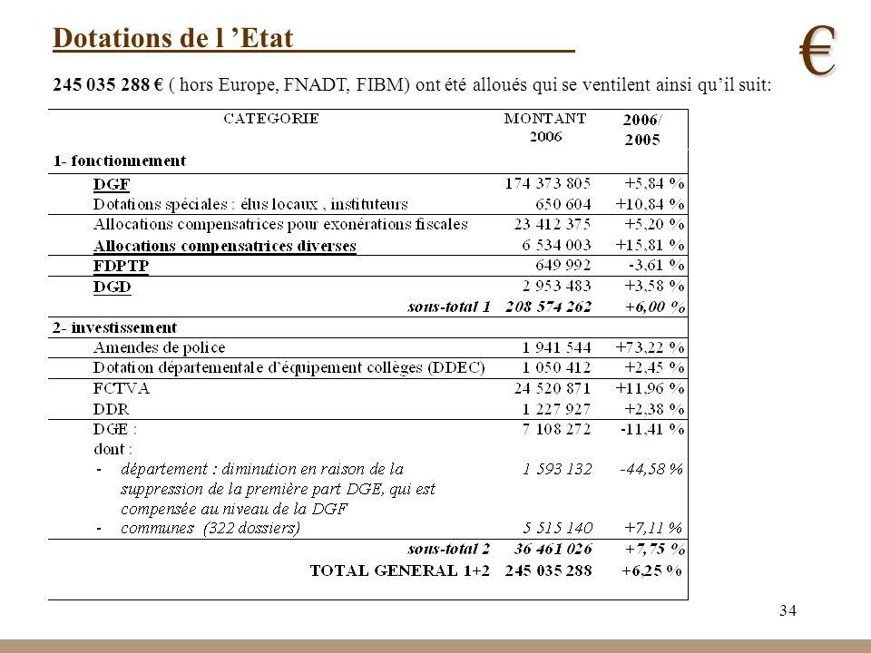 € Dotations de l 'Etat.