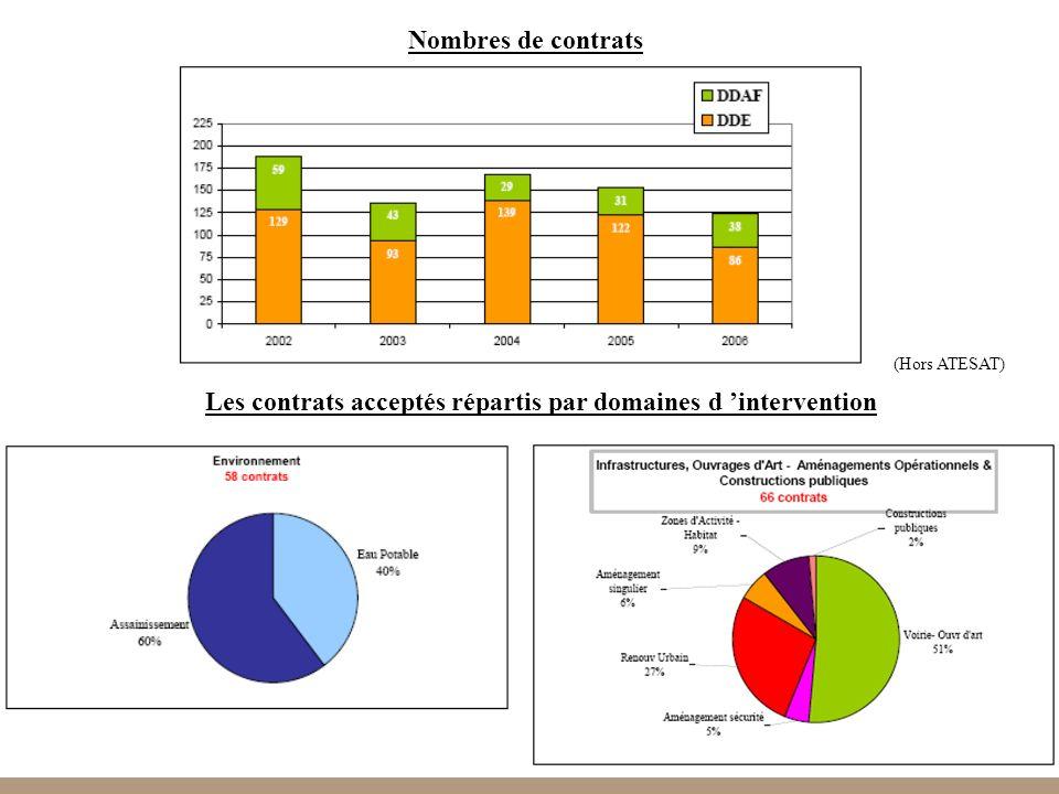 Les contrats acceptés répartis par domaines d 'intervention