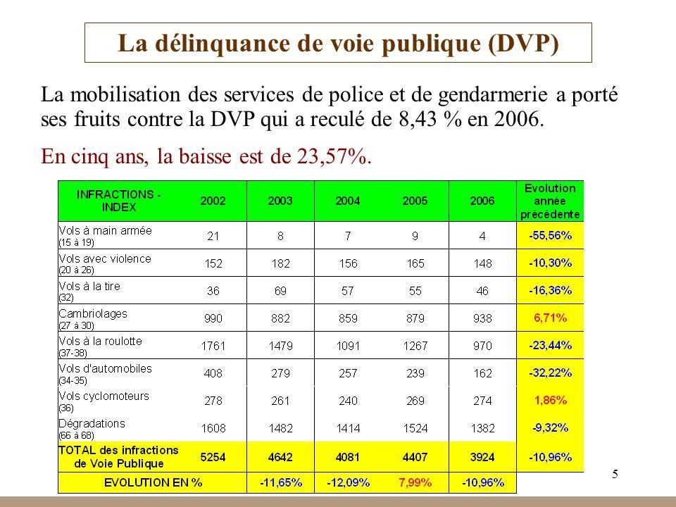 La délinquance de voie publique (DVP)