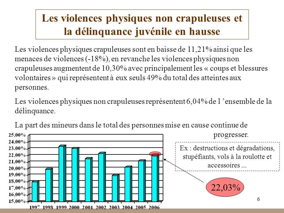 Les violences physiques non crapuleuses et la délinquance juvénile en hausse