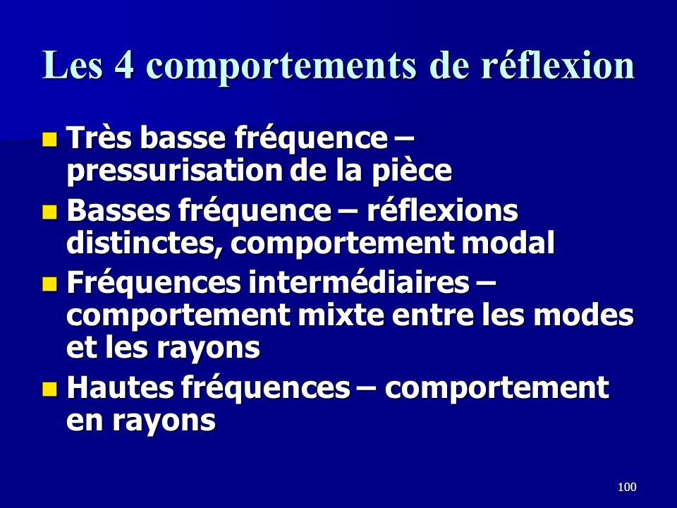 Les 4 comportements de réflexion