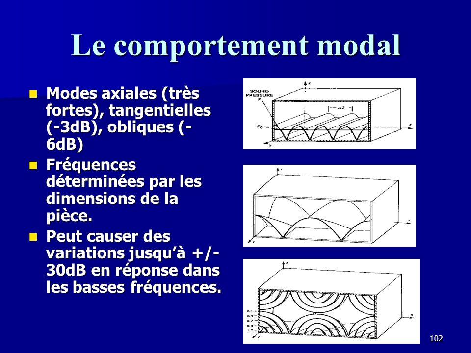Le comportement modal Modes axiales (très fortes), tangentielles (-3dB), obliques (-6dB) Fréquences déterminées par les dimensions de la pièce.