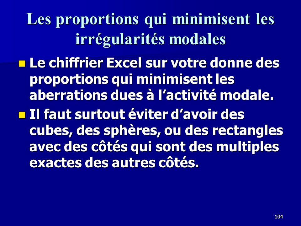 Les proportions qui minimisent les irrégularités modales