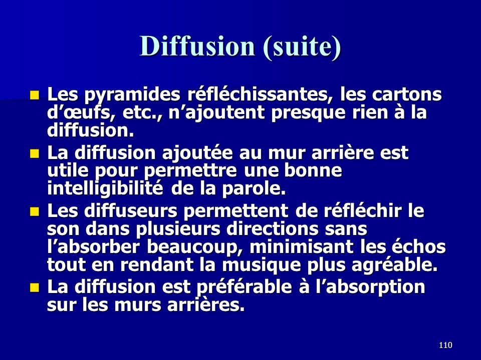 Diffusion (suite) Les pyramides réfléchissantes, les cartons d'œufs, etc., n'ajoutent presque rien à la diffusion.