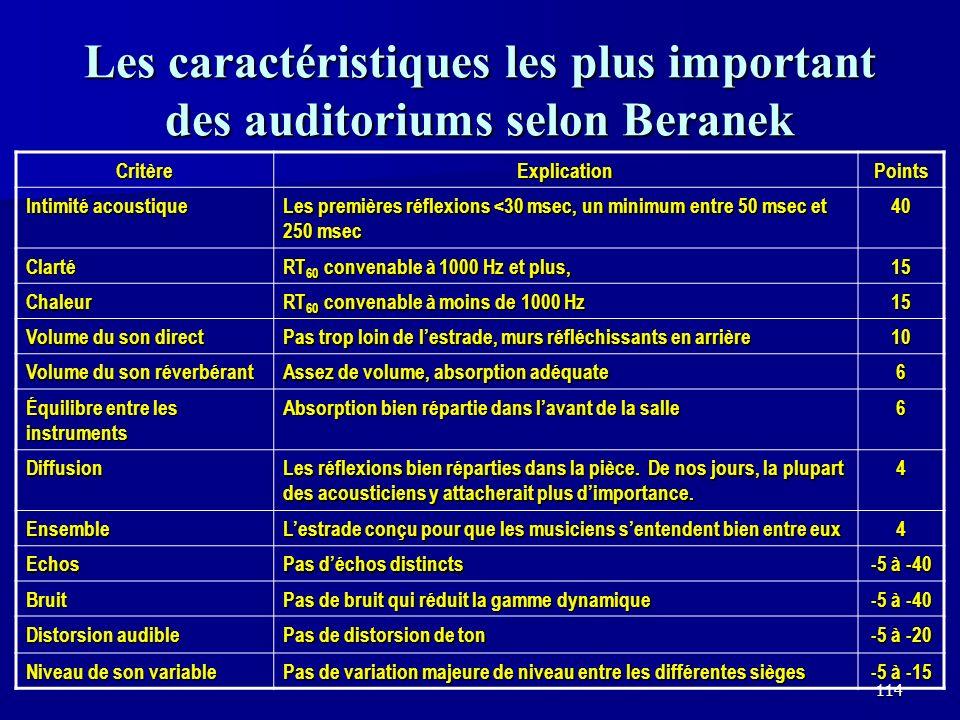 Les caractéristiques les plus important des auditoriums selon Beranek