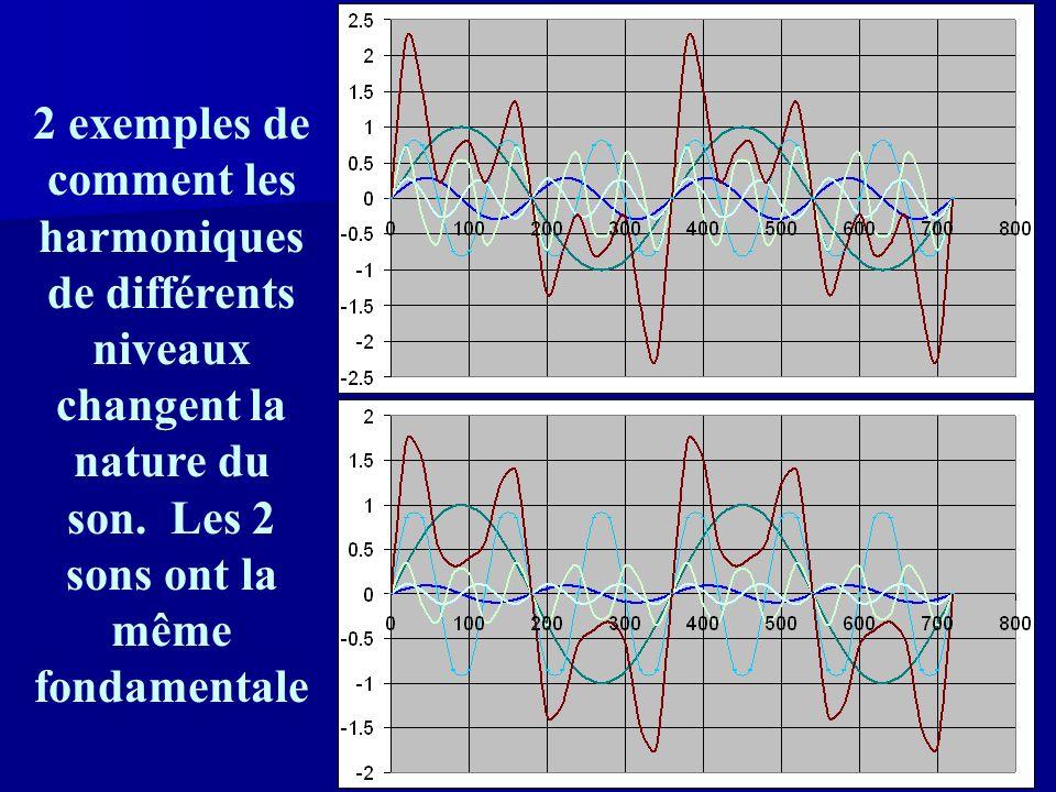 2 exemples de comment les harmoniques de différents niveaux changent la nature du son.