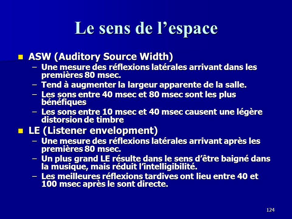 Le sens de l'espace ASW (Auditory Source Width)