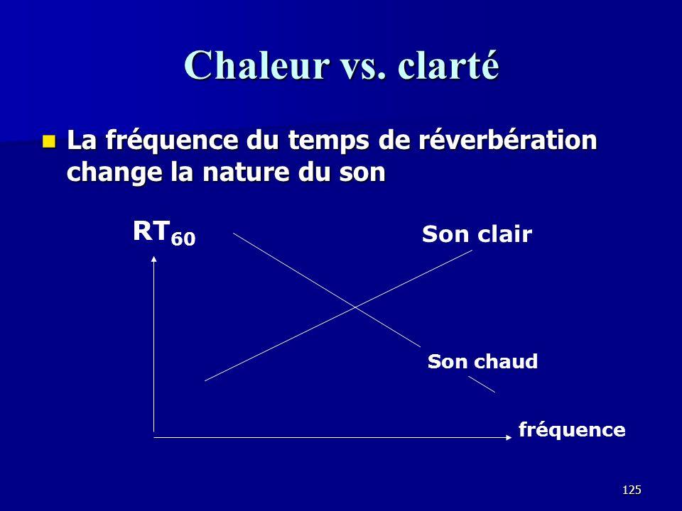 Chaleur vs. clarté La fréquence du temps de réverbération change la nature du son. RT60. Son clair.