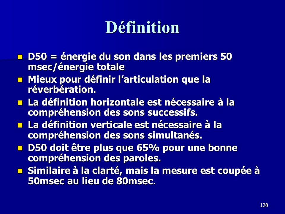 Définition D50 = énergie du son dans les premiers 50 msec/énergie totale. Mieux pour définir l'articulation que la réverbération.