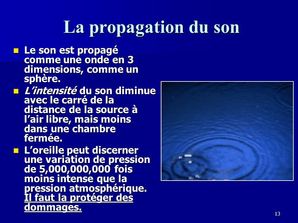 La propagation du son Le son est propagé comme une onde en 3 dimensions, comme un sphère.