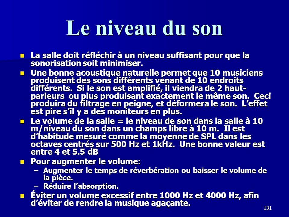 Le niveau du son La salle doit réfléchir à un niveau suffisant pour que la sonorisation soit minimiser.