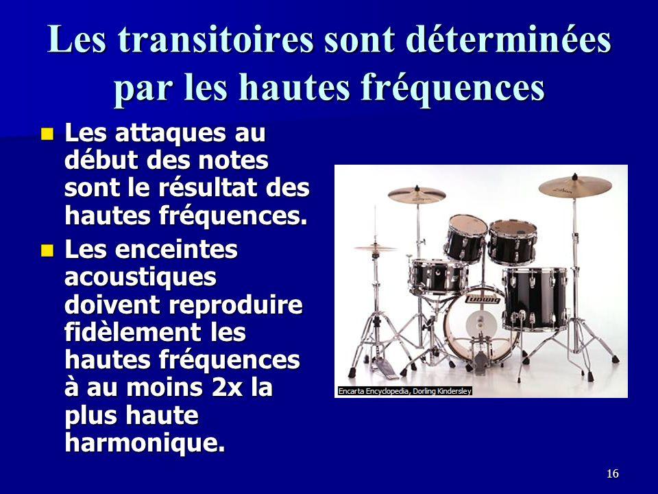 Les transitoires sont déterminées par les hautes fréquences