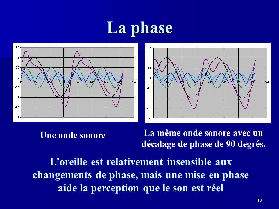 La même onde sonore avec un décalage de phase de 90 degrés.