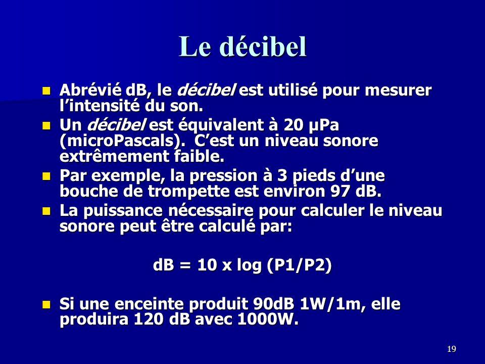Le décibel Abrévié dB, le décibel est utilisé pour mesurer l'intensité du son.