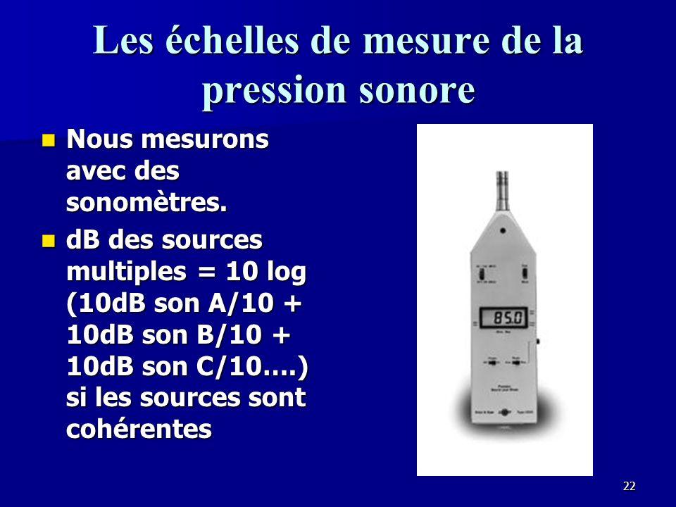 Les échelles de mesure de la pression sonore