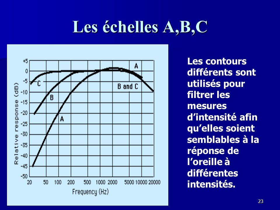 Les échelles A,B,C