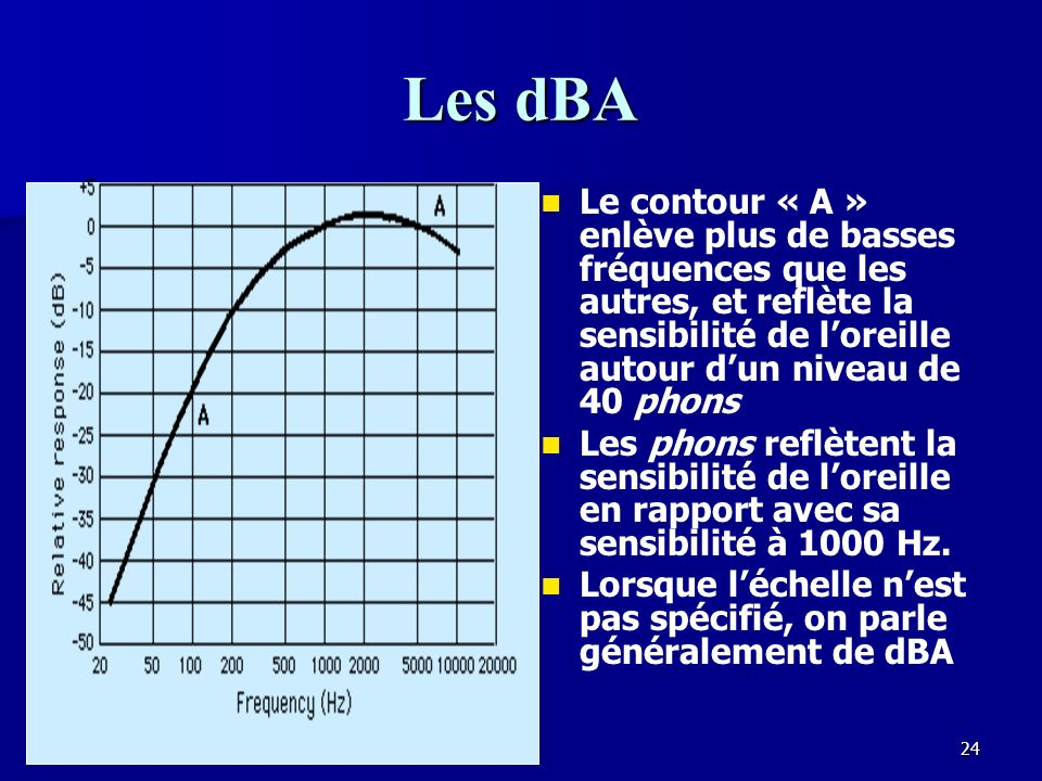 Les dBA Le contour « A » enlève plus de basses fréquences que les autres, et reflète la sensibilité de l'oreille autour d'un niveau de 40 phons.