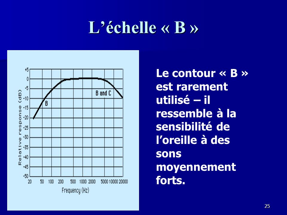 L'échelle « B » Le contour « B » est rarement utilisé – il ressemble à la sensibilité de l'oreille à des sons moyennement forts.