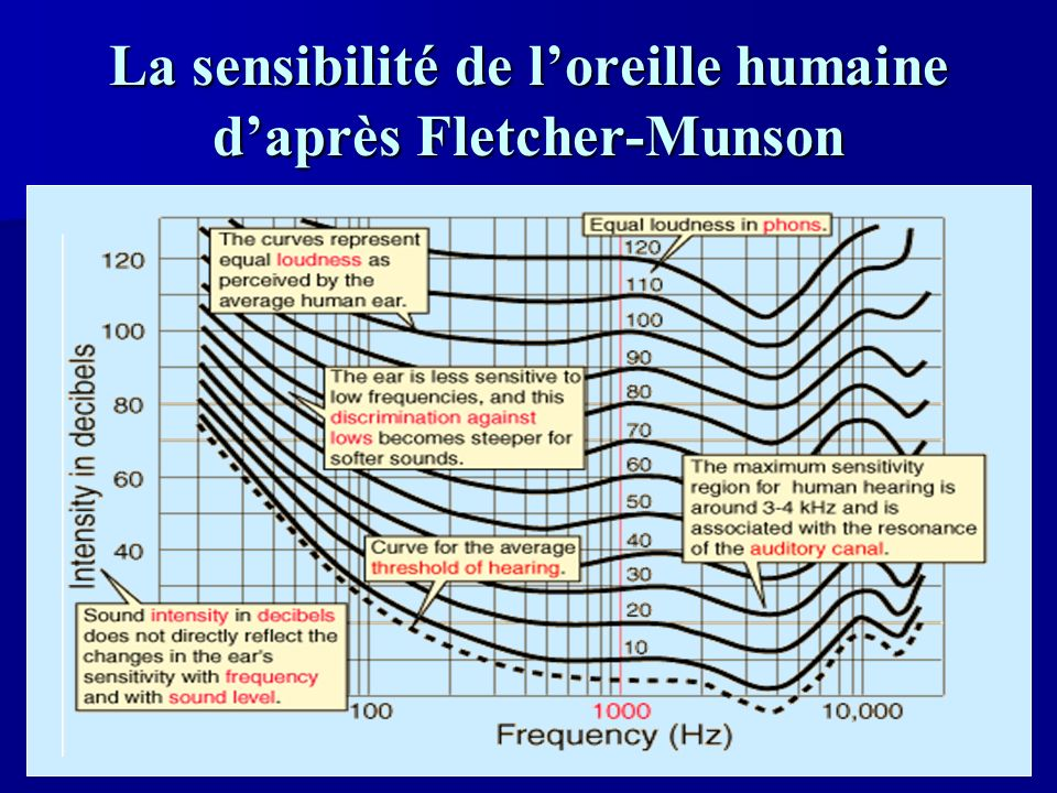 La sensibilité de l'oreille humaine d'après Fletcher-Munson