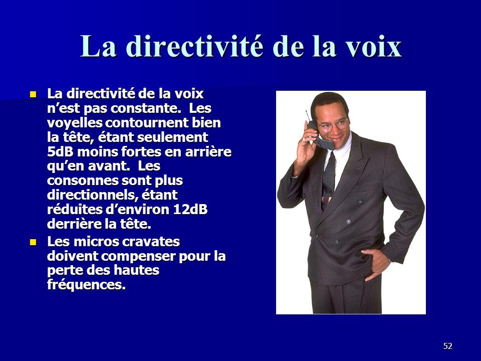 La directivité de la voix