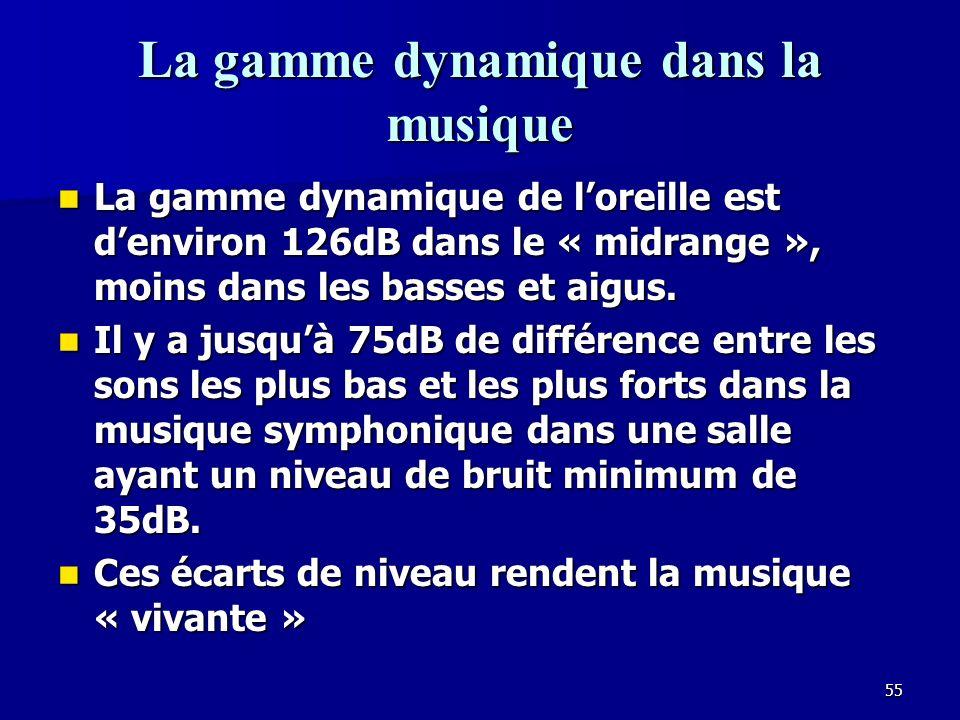 La gamme dynamique dans la musique