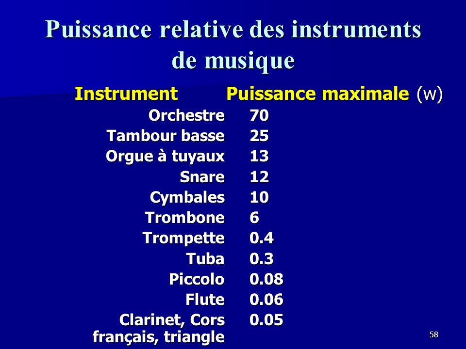 Puissance relative des instruments de musique