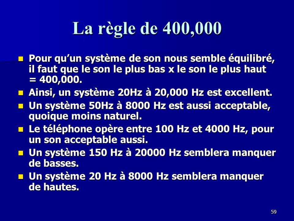 La règle de 400,000 Pour qu'un système de son nous semble équilibré, il faut que le son le plus bas x le son le plus haut = 400,000.