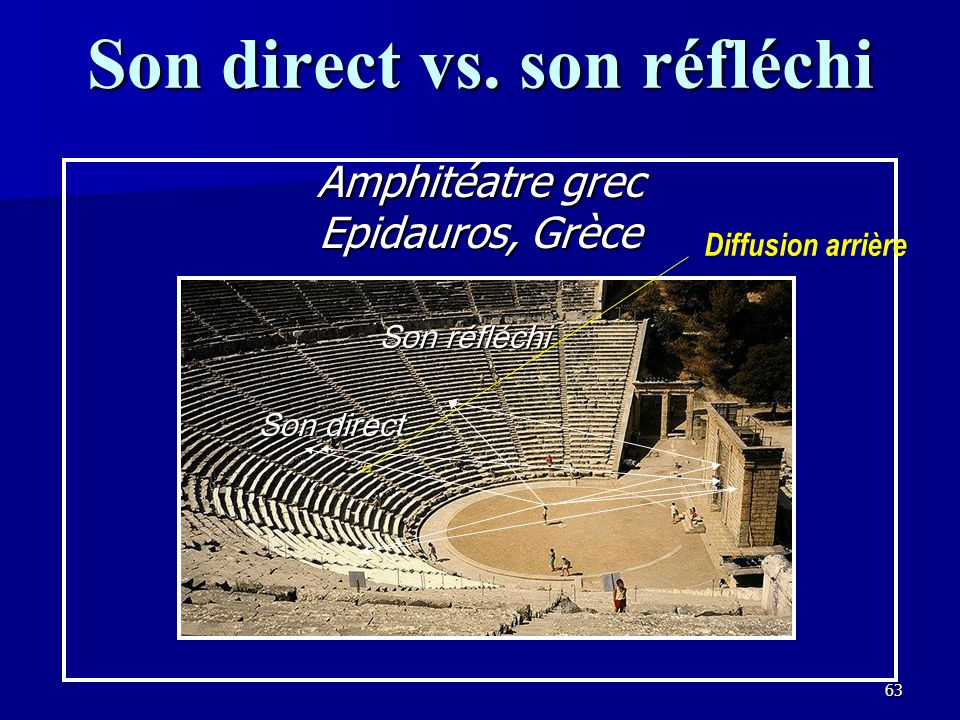 Son direct vs. son réfléchi
