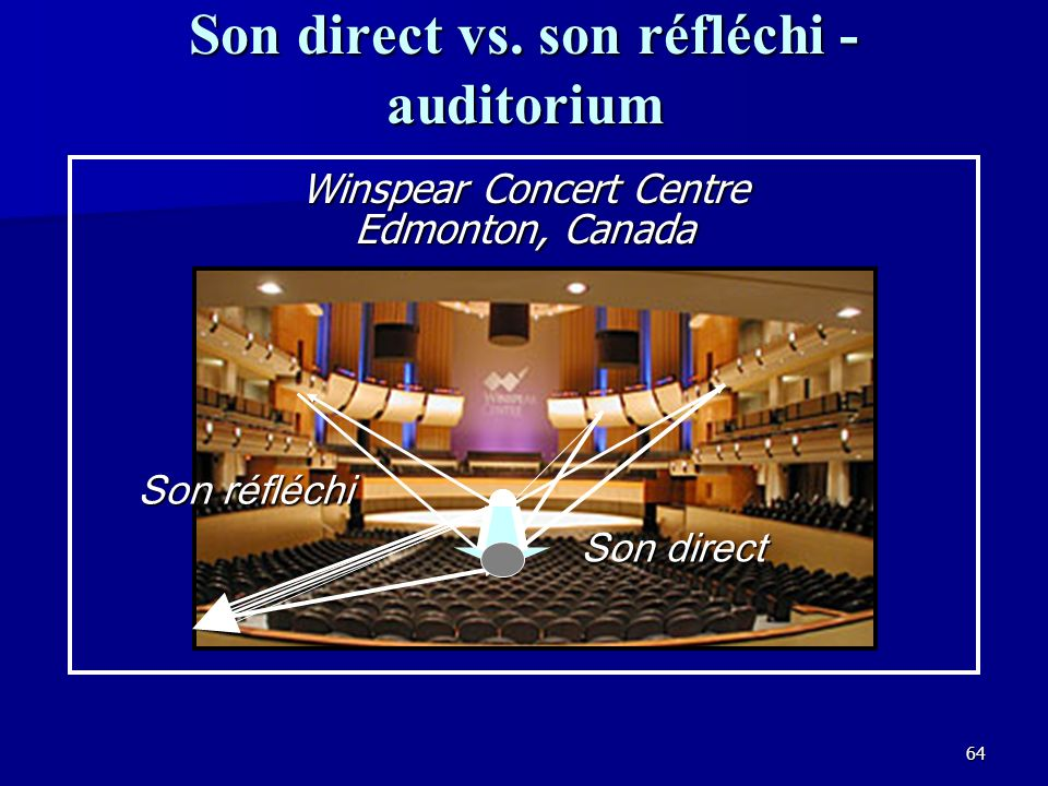 Son direct vs. son réfléchi - auditorium
