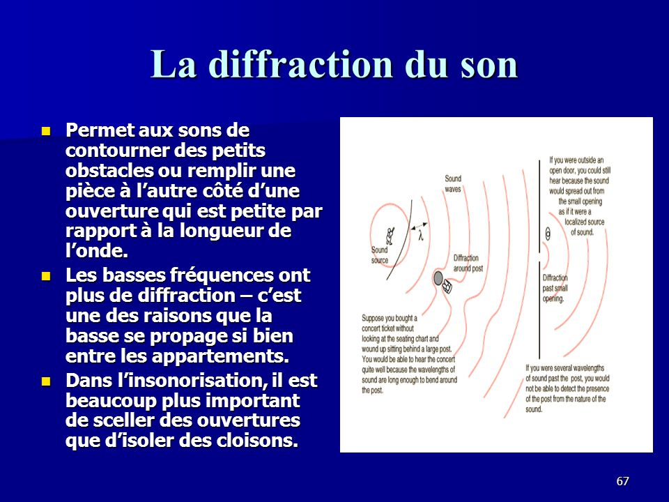 La diffraction du son