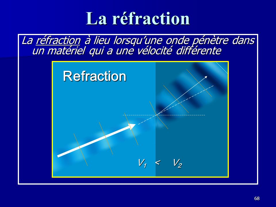 La réfraction Refraction