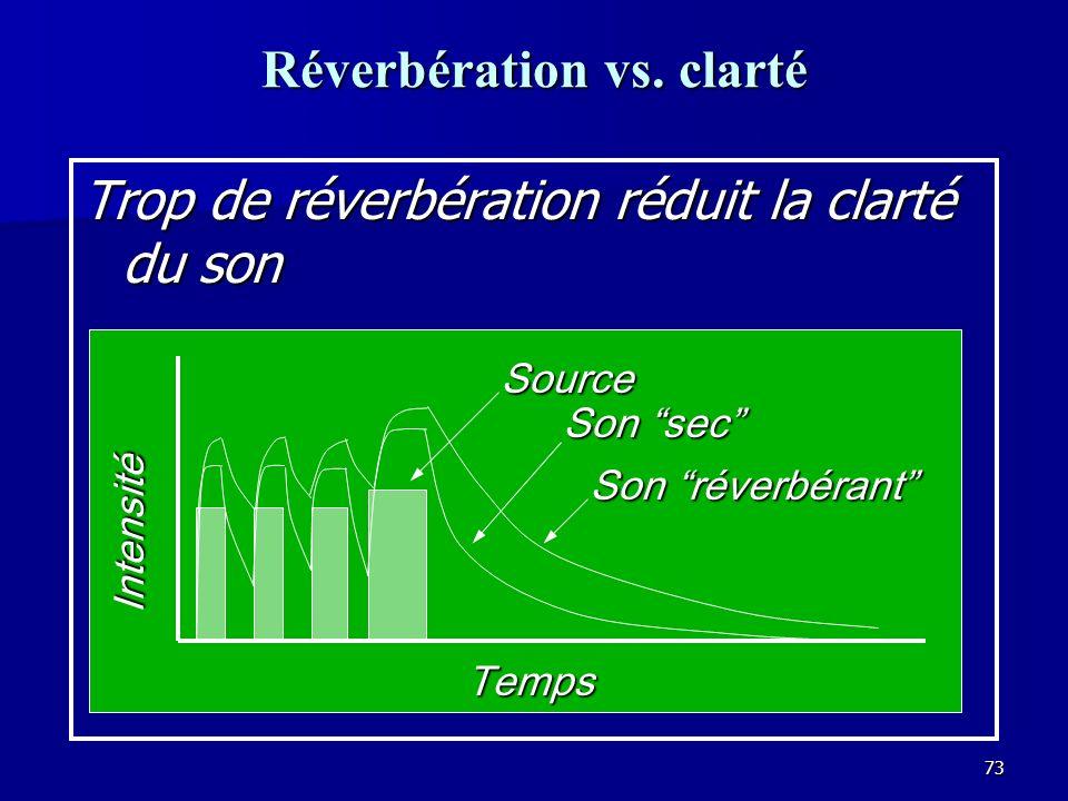 Réverbération vs. clarté
