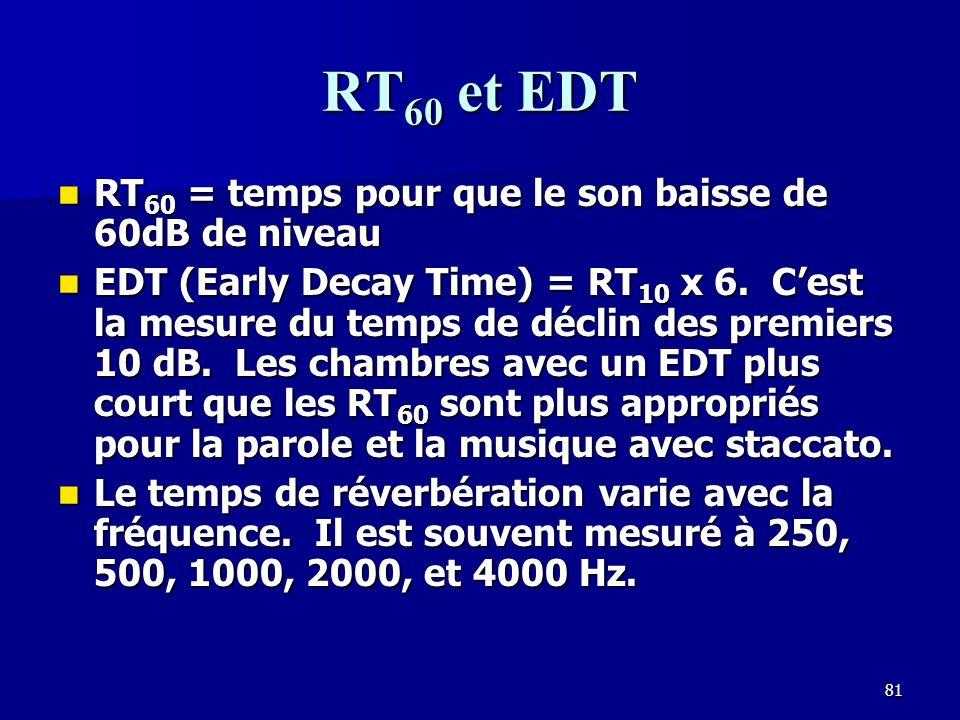RT60 et EDT RT60 = temps pour que le son baisse de 60dB de niveau