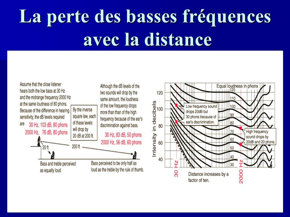 La perte des basses fréquences avec la distance