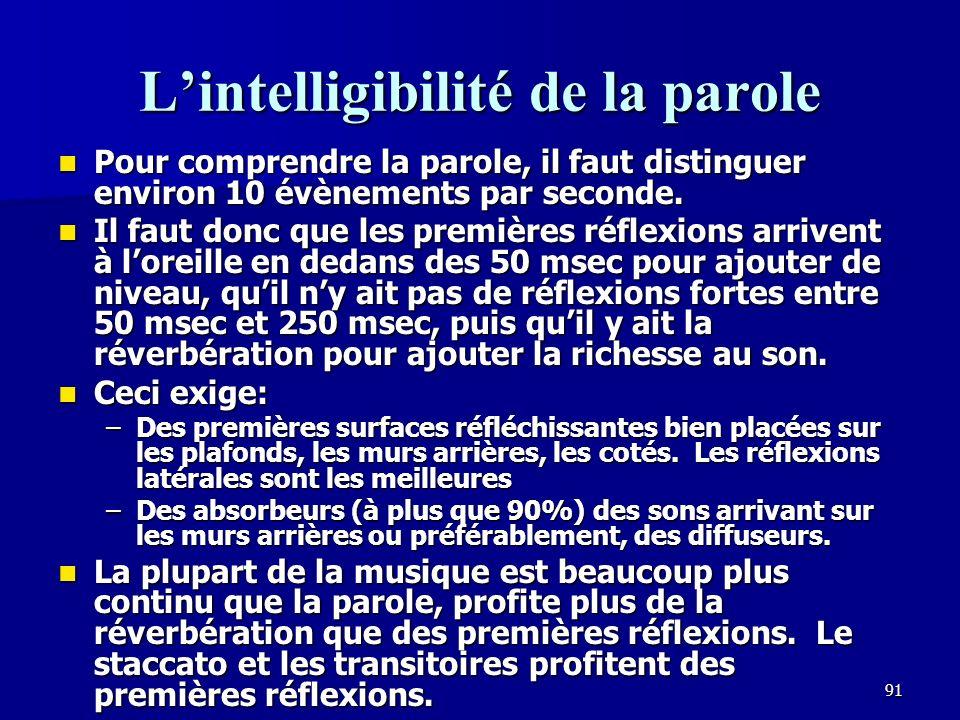 L'intelligibilité de la parole