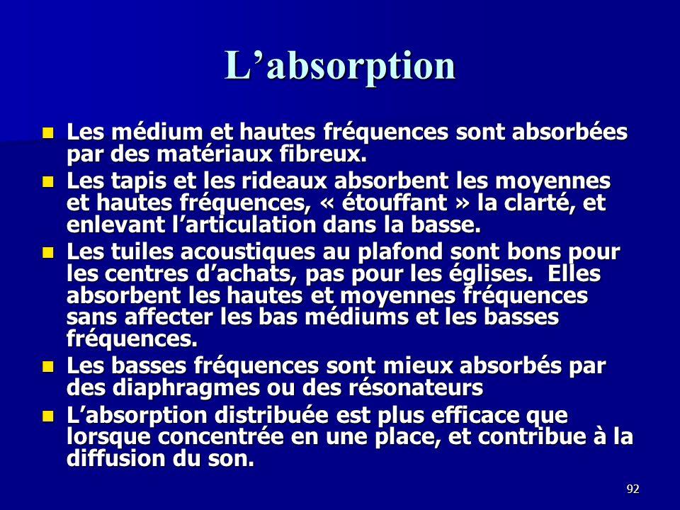 L'absorption Les médium et hautes fréquences sont absorbées par des matériaux fibreux.