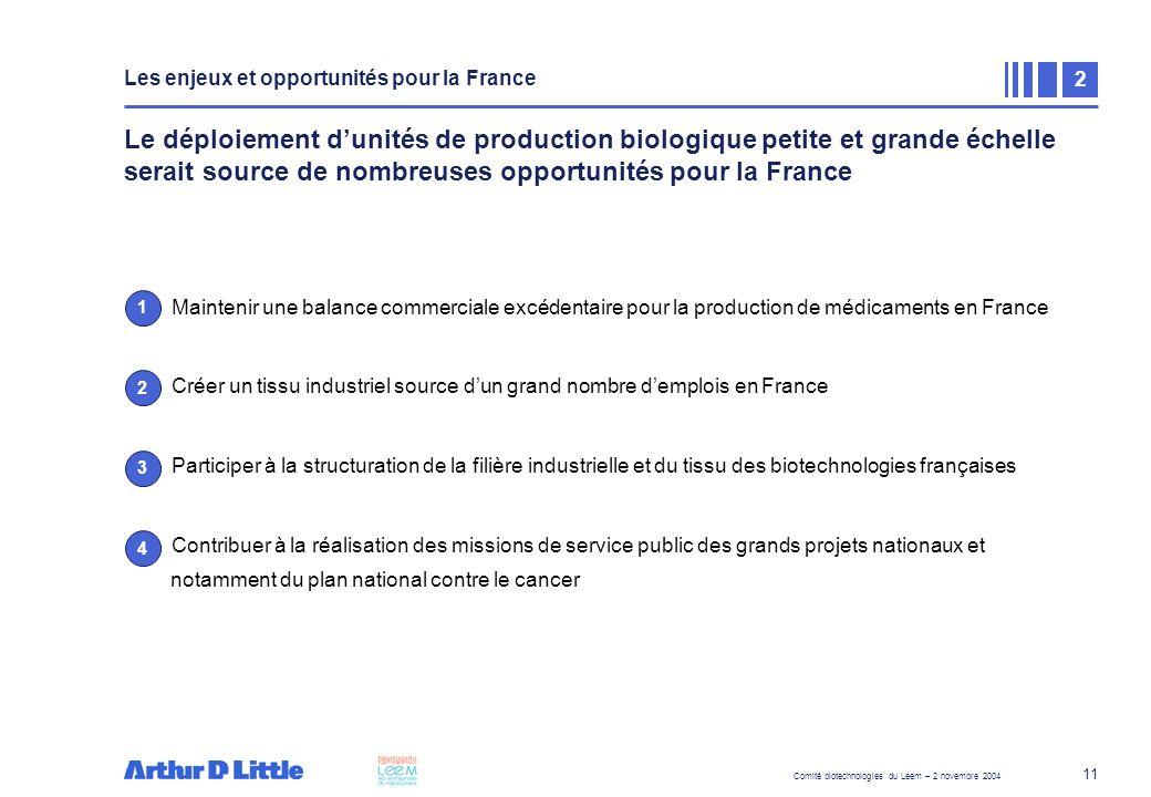 Les enjeux et opportunités pour la France – Balance commerciale excédentaire
