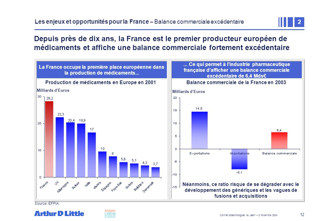 Cartographie des unités de production bio-pharmaceutique en France