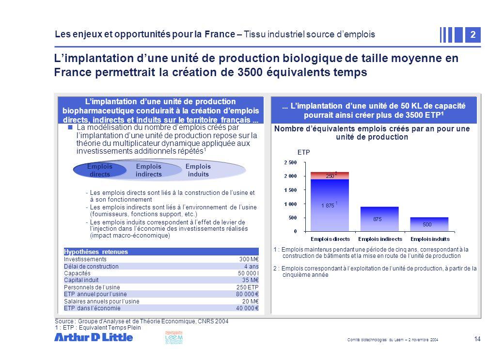 Les enjeux et opportunités pour la France – Tissu industriel source d'emplois