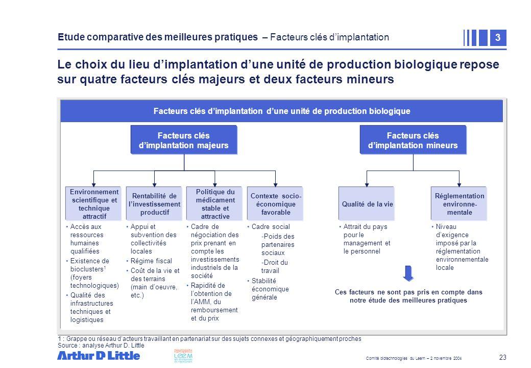 Etude comparative des meilleures pratiques – Facteurs clés d'implantation