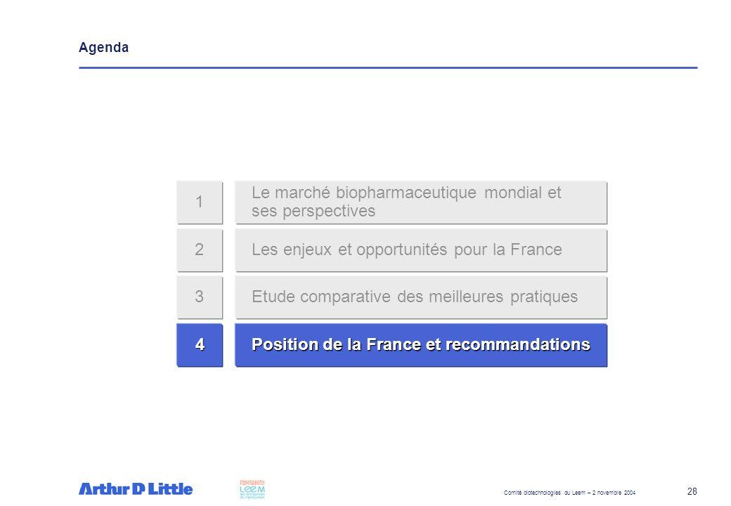 Position de la France et recommandations – Position de la France