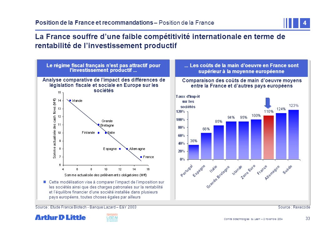 Position de la France et recommandations – Recommandations