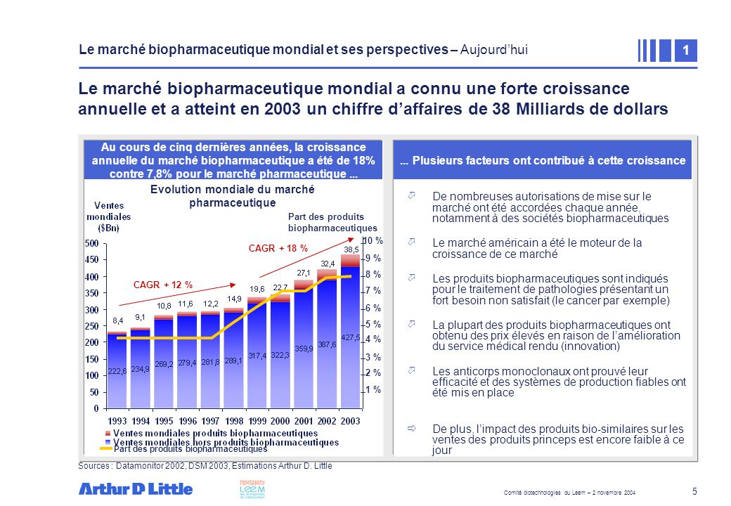 Evolution mondiale du marché pharmaceutique
