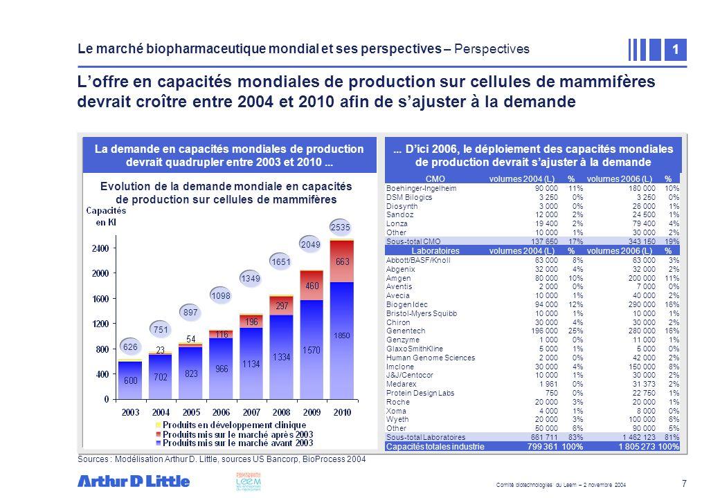 Les enjeux de la production biologique pour les entreprises du médicament